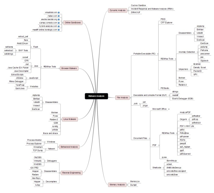 Malware Analysis - mind-map